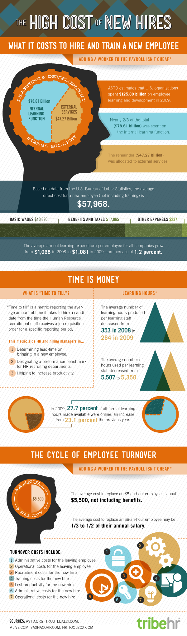 Cost of New Hires [Infographic]