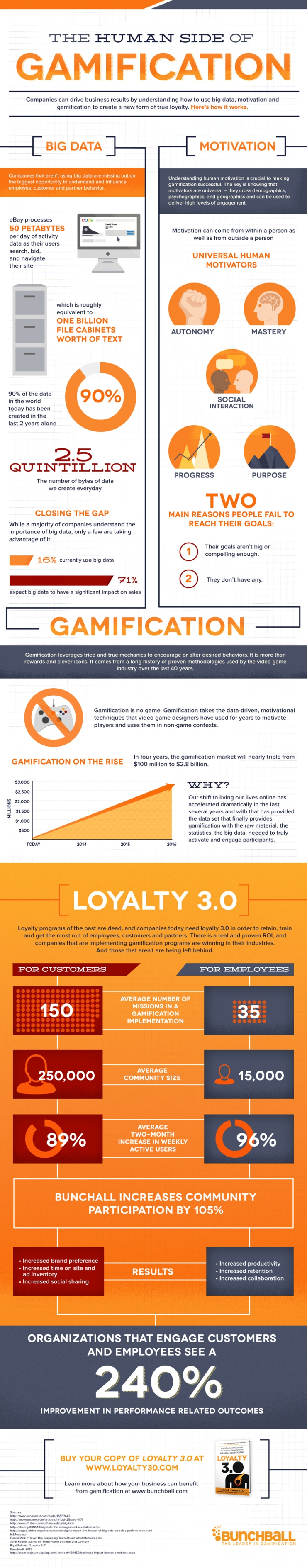 gamification_infographic