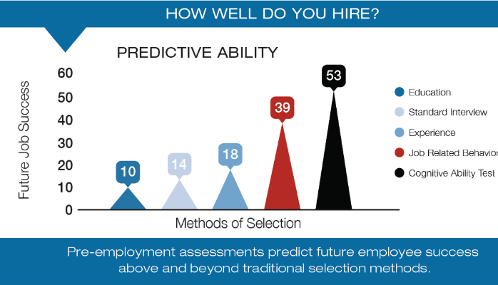 How Well Do You Hire?